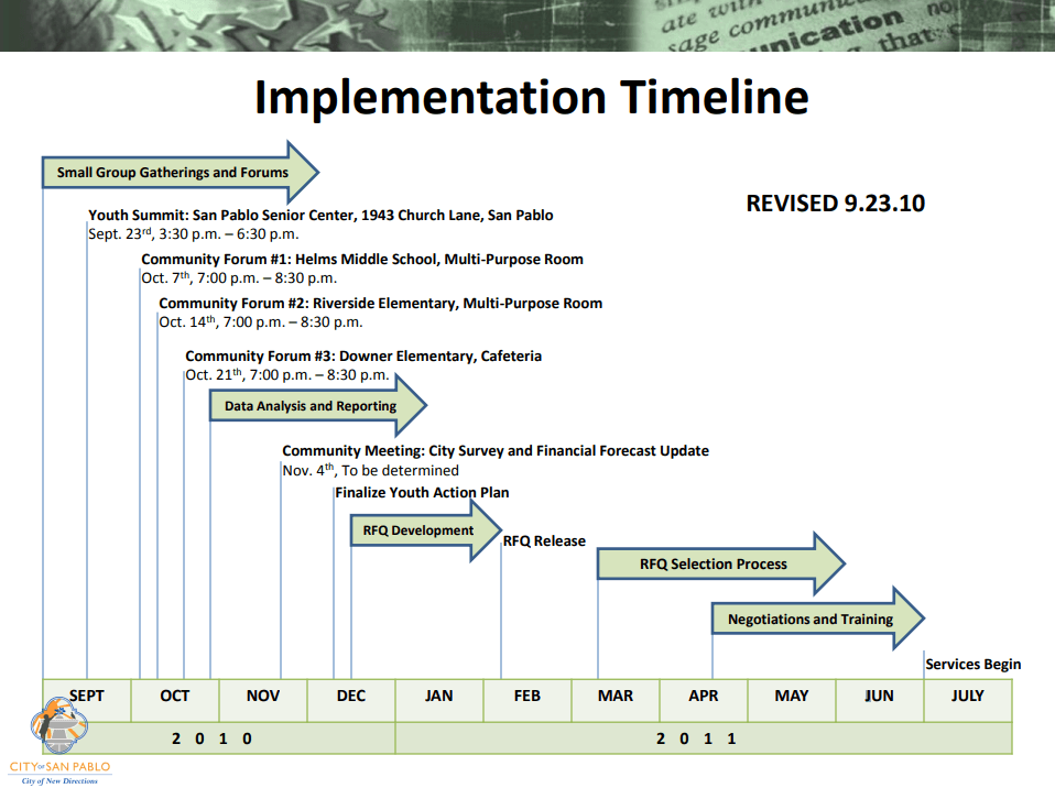 Implementation Timeline of Youth Services Programs